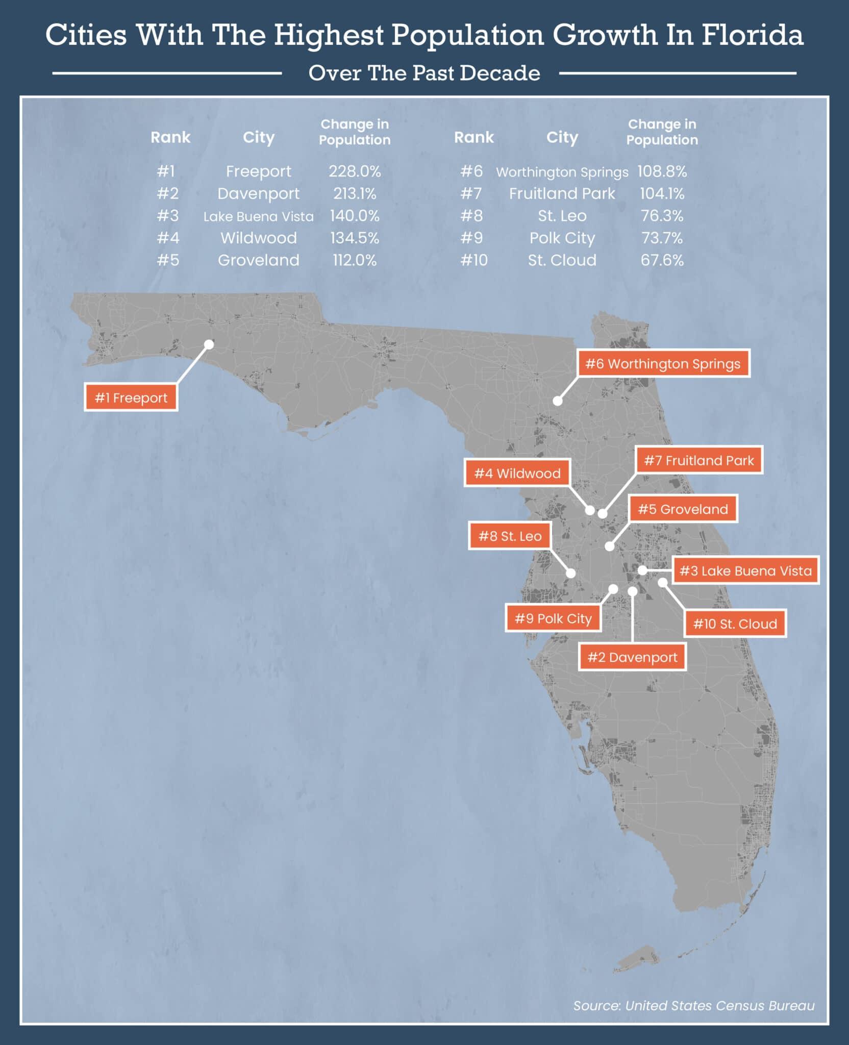 Florida population map